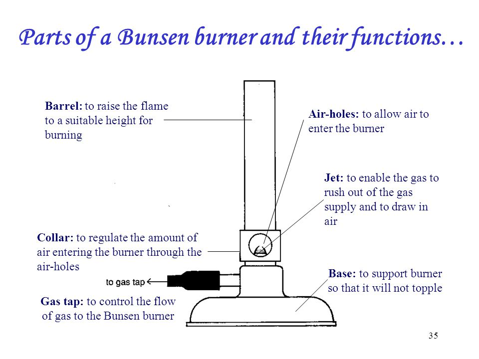 35 Barrel: to raise the flame to a suitable height for burning Collar: to regulate the amount of air entering the burner through the air-holes Gas tap: to control the flow of gas to the Bunsen burner Air-holes: to allow air to enter the burner Base: to support burner so that it will not topple Jet: to enable the gas to rush out of the gas supply and to draw in air Parts of a Bunsen burner and their functions…