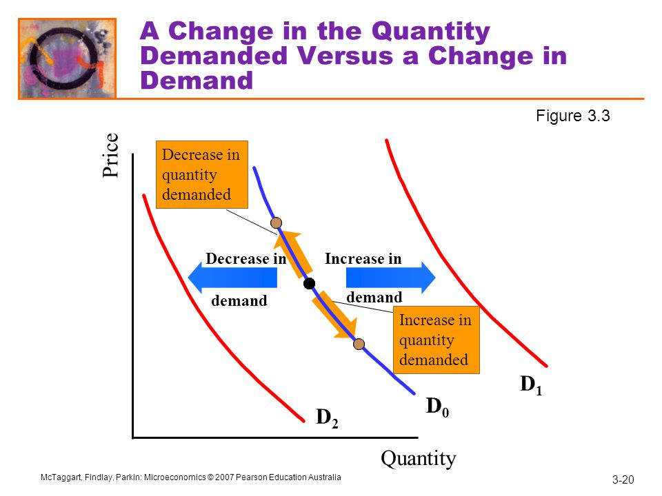 3-20 McTaggart, Findlay, Parkin: Microeconomics © 2007 Pearson Education Australia Decrease in quantity demanded Increase in quantity demanded A Change in the Quantity Demanded Versus a Change in Demand Quantity Price D0D0 D0D0 D1D1 Increase in demand D2D2 Decrease in demand Figure 3.3