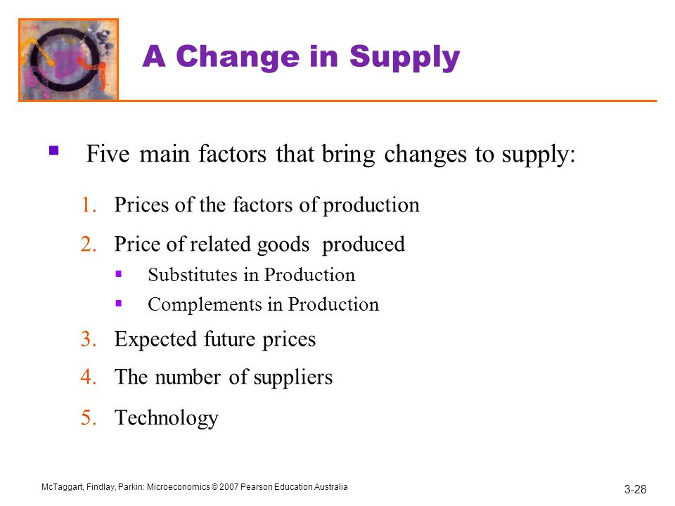 3-28 McTaggart, Findlay, Parkin: Microeconomics © 2007 Pearson Education Australia A Change in Supply  Five main factors that bring changes to supply: 1.Prices of the factors of production 2.Price of related goods produced  Substitutes in Production  Complements in Production 3.Expected future prices 4.The number of suppliers 5.Technology