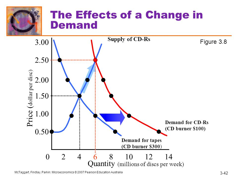 3-42 McTaggart, Findlay, Parkin: Microeconomics © 2007 Pearson Education Australia The Effects of a Change in Demand Quantity (millions of discs per week) 0 2 4 6 8 10 12 14 Price ( dollar per disc) Supply of CD-Rs Demand for tapes (CD burner $300) Demand for CD-Rs (CD burner $100) 0.50 1.00 1.50 2.00 2.50 3.00 Figure 3.8