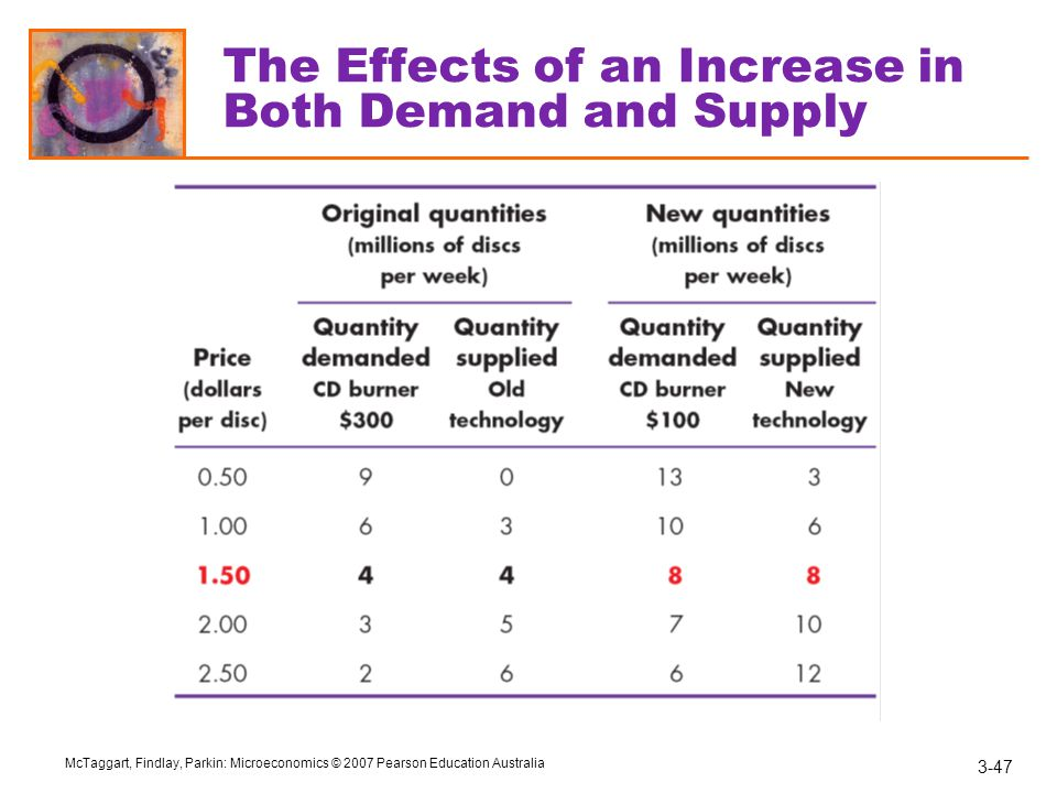 3-47 McTaggart, Findlay, Parkin: Microeconomics © 2007 Pearson Education Australia The Effects of an Increase in Both Demand and Supply