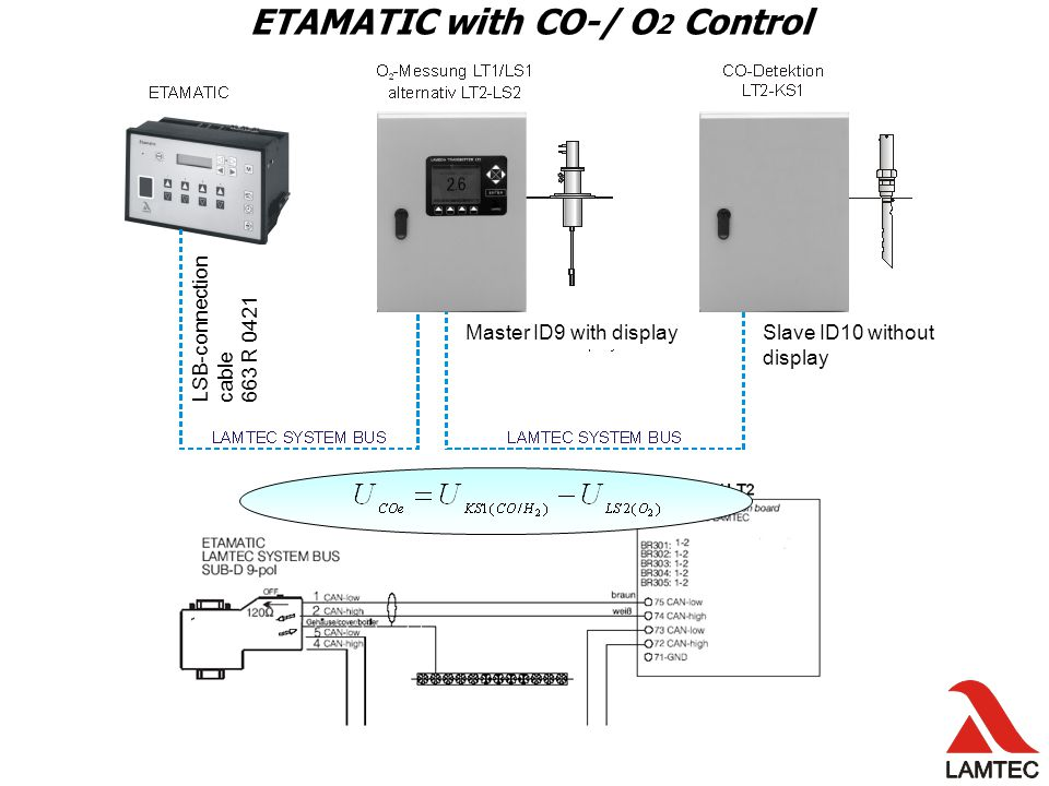 Etamatic with CO-Control Master ID9 with displaySlave ID10 without display LSB-connection cable 663 R 0421 ETAMATIC with CO-/ O 2 Control