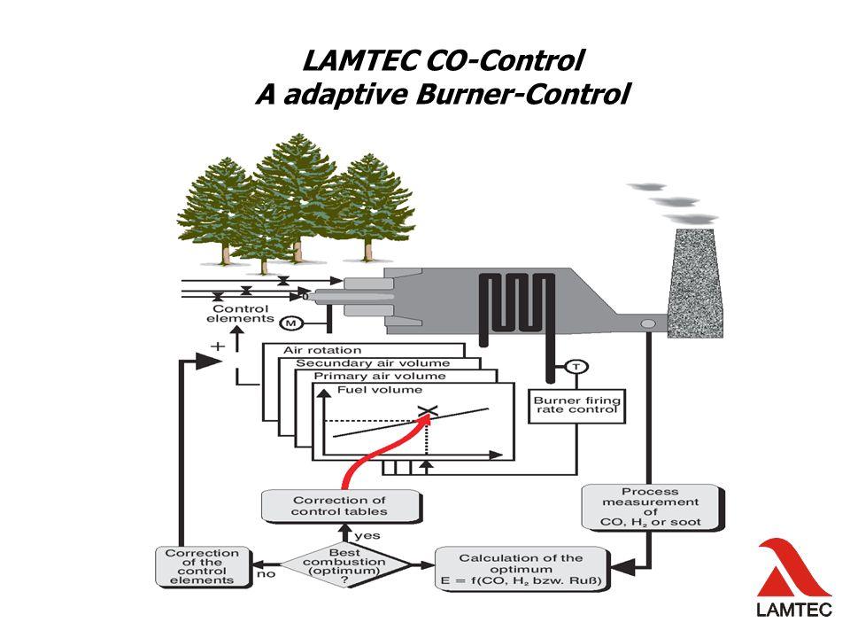 LAMTEC CO-Control A adaptive Burner-Control