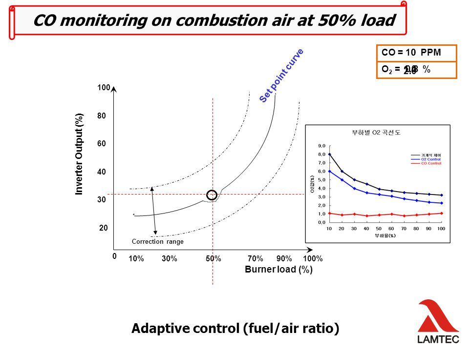 Adaptive control (fuel/air ratio) Inverter Output (%) Burner load (%) 10% 30% 50% 70% 90% 100% 1 st Step CO = PPM 0 3 rd Step 2 nd Step 10 CO monitoring on combustion air at 50% load O 2 = % 2.0 1.41.00.8 Set point curve Correction range 100 80 60 40 30 20 0