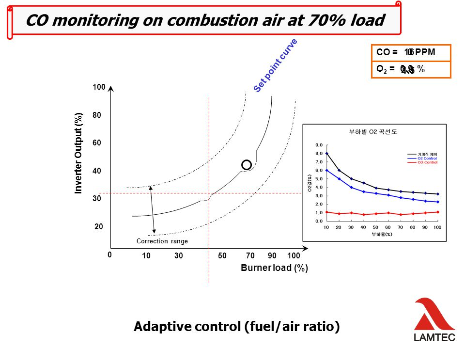 Adaptive control (fuel/air ratio) Burner load (%) 10 30 50 70 90 100 1 st Step CO = PPM 0 3 rd Step 2 nd Step CO monitoring on combustion air at 90% load O 2 = % 2.00.90.8 15 Correction range Set point curve Inverter Output (%) 100 80 60 40 30 20 0