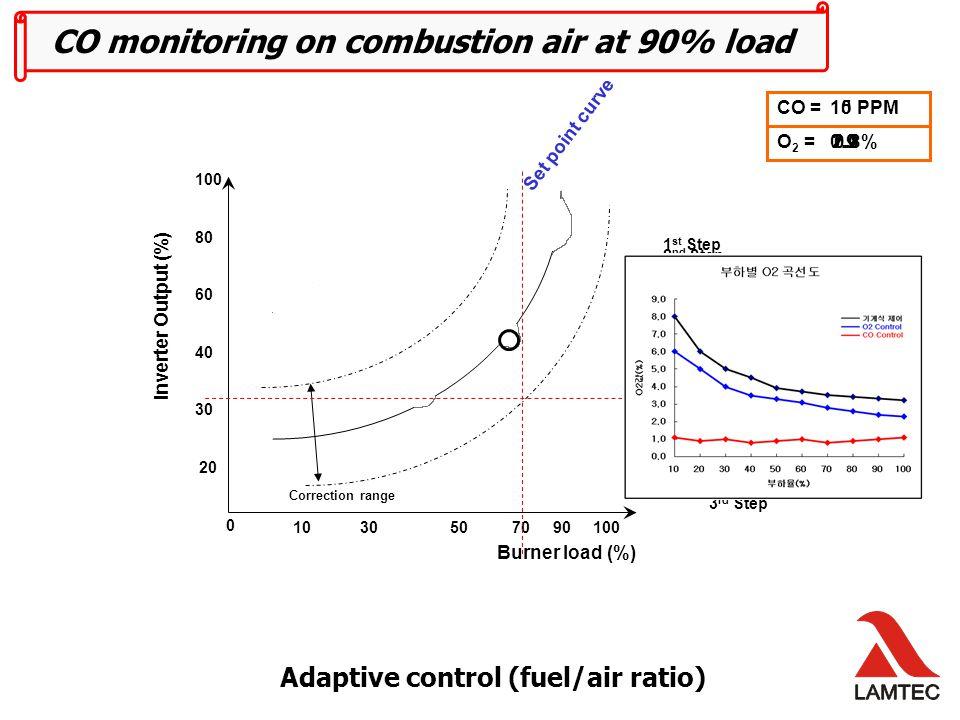 Burner load (%) 10 30 50 70 90 100 Correction range Final curve after CO control at more load points 50% Load 90% Load O2= 1.1% O2= 1.0%O2= 0.9% CO = 0 PPM 70% Load 100 80 60 40 30 20 0 Inverter Output (%)