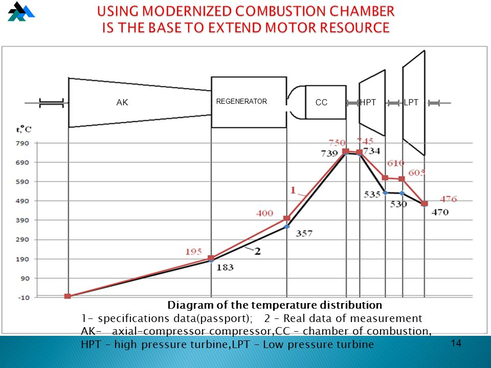 14 USING MODERNIZED COMBUSTION CHAMBER IS THE BASE TO EXTEND MOTOR RESOURCE AK REGENERATOR CCHPTLPT Diagram of the temperature distribution 1- specifications data(passport); 2 – Real data of measurement AK- axial-compressor compressor,CC – chamber of combustion, HPT – high pressure turbine,LPT – Low pressure turbine