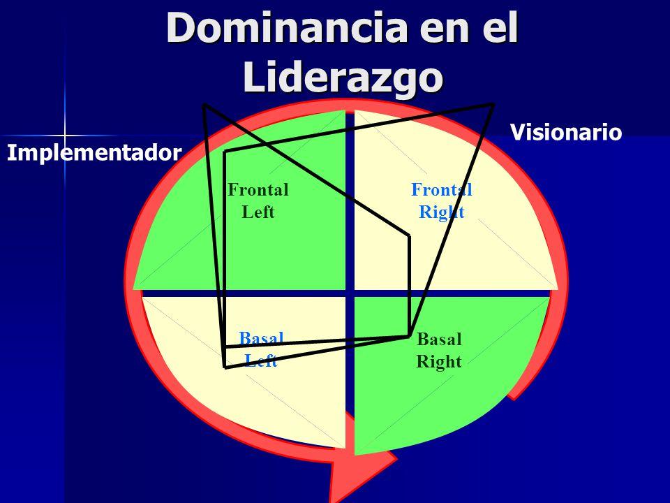 Dominancia en el Liderazgo Frontal Right Frontal Left Basal Left Basal Right Implementador Visionario