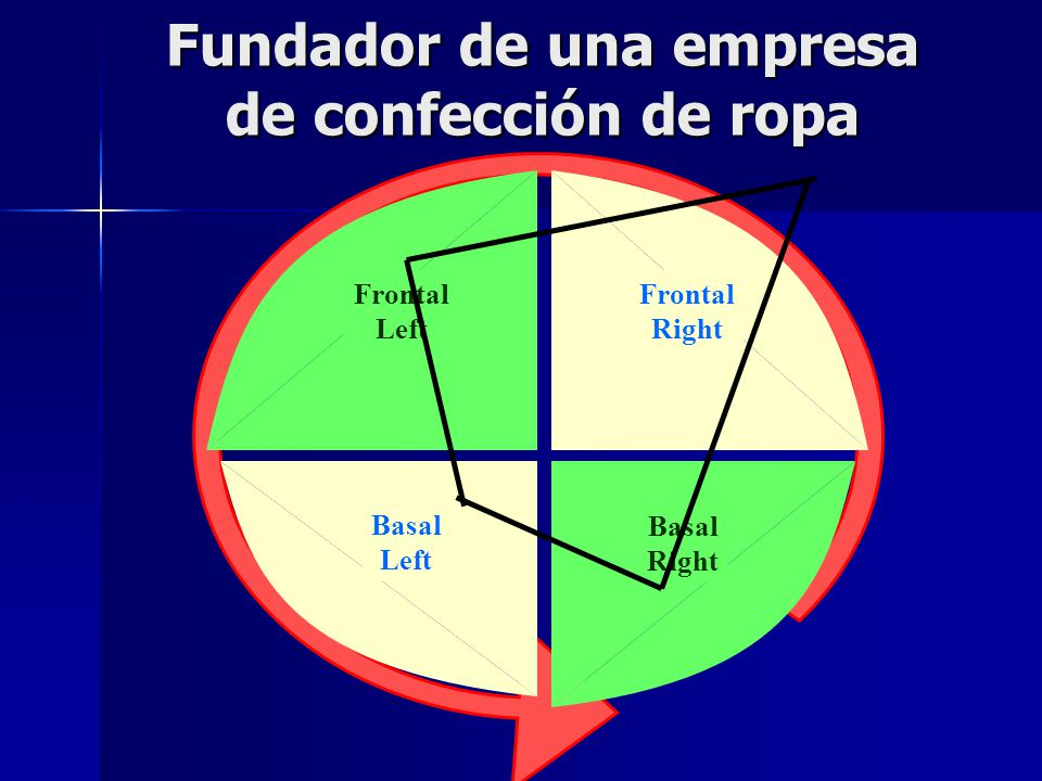 Fundador de una empresa de confección de ropa Frontal Right Frontal Left Basal Left Basal Right