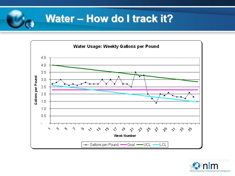 Water – How do I track it?