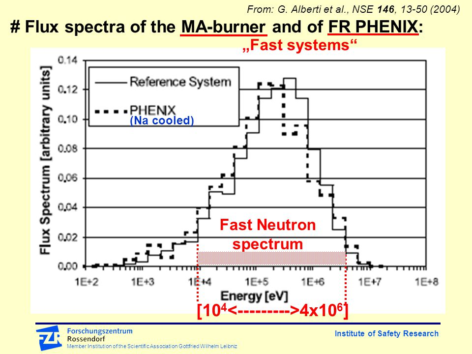Institute of Safety Research Member Institution of the Scientific Association Gottfried Wilhelm Leibniz # Flux spectra of the MA-burner and of FR PHENIX: [10 4 4x10 6 ] Fast Neutron spectrum (Na cooled) From: G.