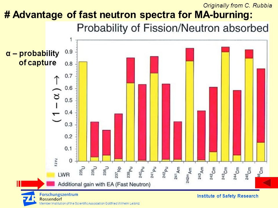 Institute of Safety Research Member Institution of the Scientific Association Gottfried Wilhelm Leibniz α – probability of capture # Advantage of fast neutron spectra for MA-burning: Originally from C.