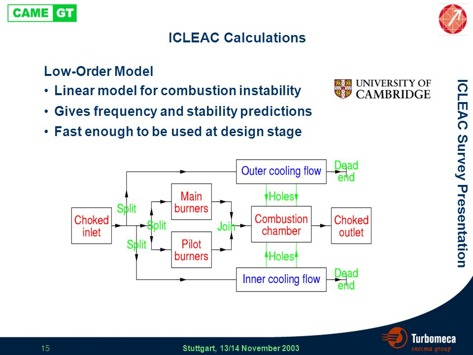 ICLEAC Survey Presentation Stuttgart, 13/14 November 2003 15 ICLEAC Calculations Low-Order Model Linear model for combustion instability Gives frequency and stability predictions Fast enough to be used at design stage