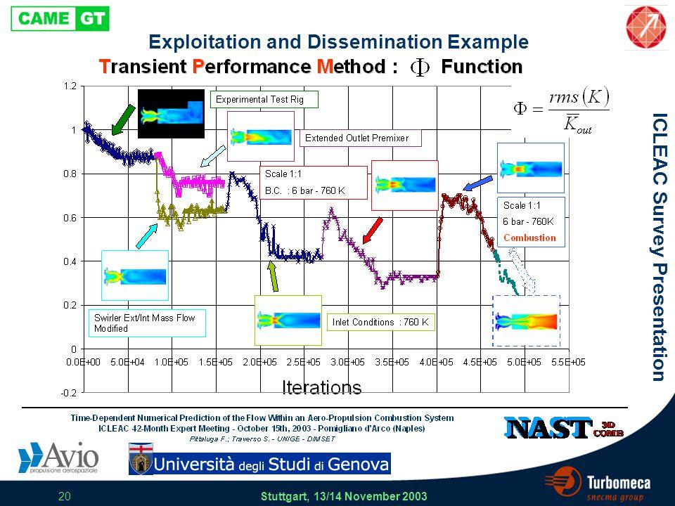ICLEAC Survey Presentation Stuttgart, 13/14 November 2003 20 Exploitation and Dissemination Example
