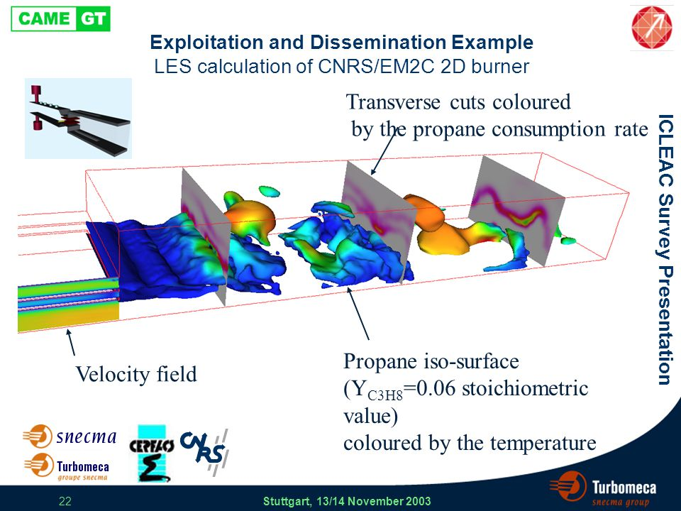 ICLEAC Survey Presentation Stuttgart, 13/14 November 2003 22 Exploitation and Dissemination Example LES calculation of CNRS/EM2C 2D burner Velocity field Propane iso-surface (Y C3H8 =0.06 stoichiometric value) coloured by the temperature Transverse cuts coloured by the propane consumption rate