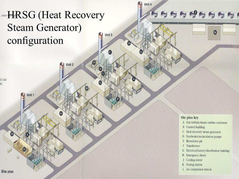 TKMCE HRSG (Heat Recovery Steam Generator) configuration