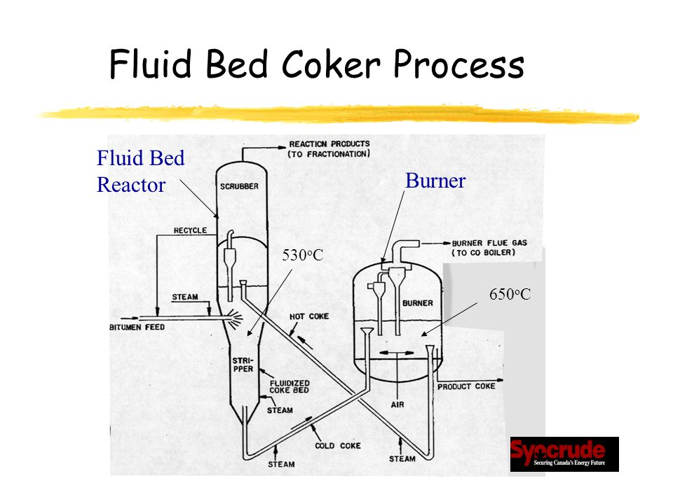 Fluid Bed Coker Process 650 o C 530 o C Fluid Bed Reactor Burner