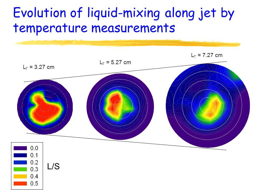 Evolution of liquid-mixing along jet by temperature measurements L T = 3.27 cm L T = 5.27 cm L T = 7.27 cm L/S