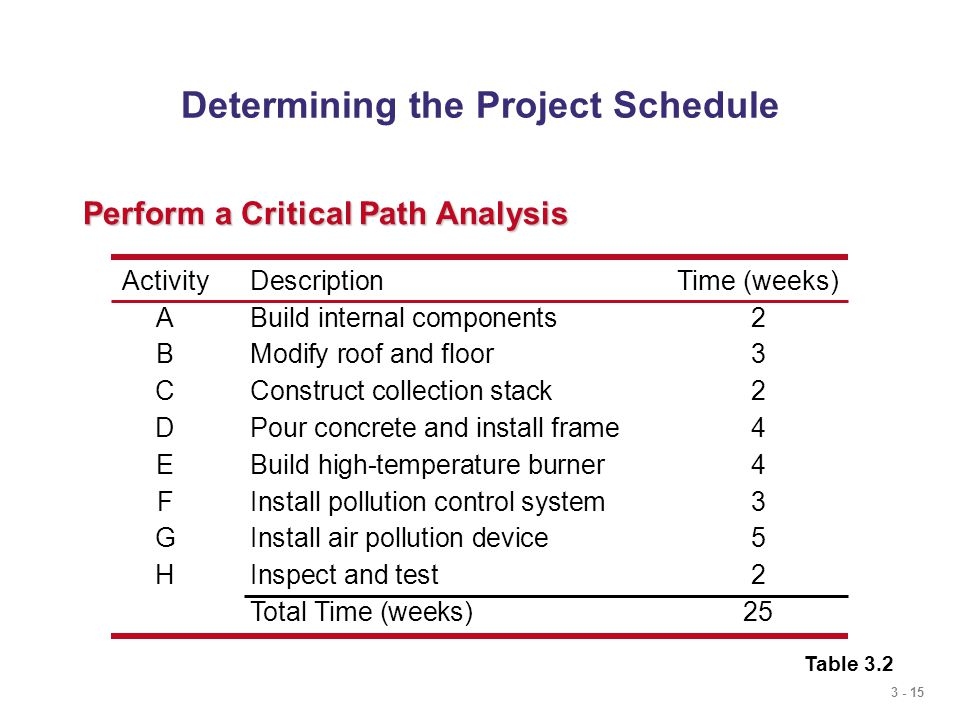 3 - 15 Determining the Project Schedule Perform a Critical Path Analysis Table 3.2 ActivityDescriptionTime (weeks) ABuild internal components2 BModify roof and floor3 CConstruct collection stack2 DPour concrete and install frame4 EBuild high-temperature burner4 FInstall pollution control system 3 GInstall air pollution device5 HInspect and test2 Total Time (weeks)25