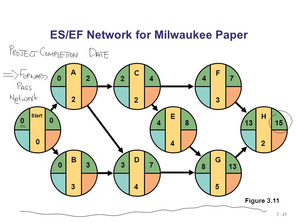 3 - 21 E4E4 F3F3 G5G5 H2H2 481315 4 813 7 D4D4 37 C2C2 24 ES/EF Network for Milwaukee Paper B3B3 03 Start 0 0 0 A2A2 20 Figure 3.11