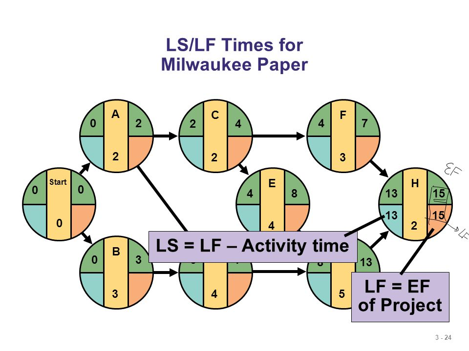 3 - 24 LS/LF Times for Milwaukee Paper E4E4 F3F3 G5G5 H2H2 481315 4 813 7 D4D4 37 C2C2 24 B3B3 03 Start 0 0 0 A2A2 20 LF = EF of Project 1513 LS = LF – Activity time