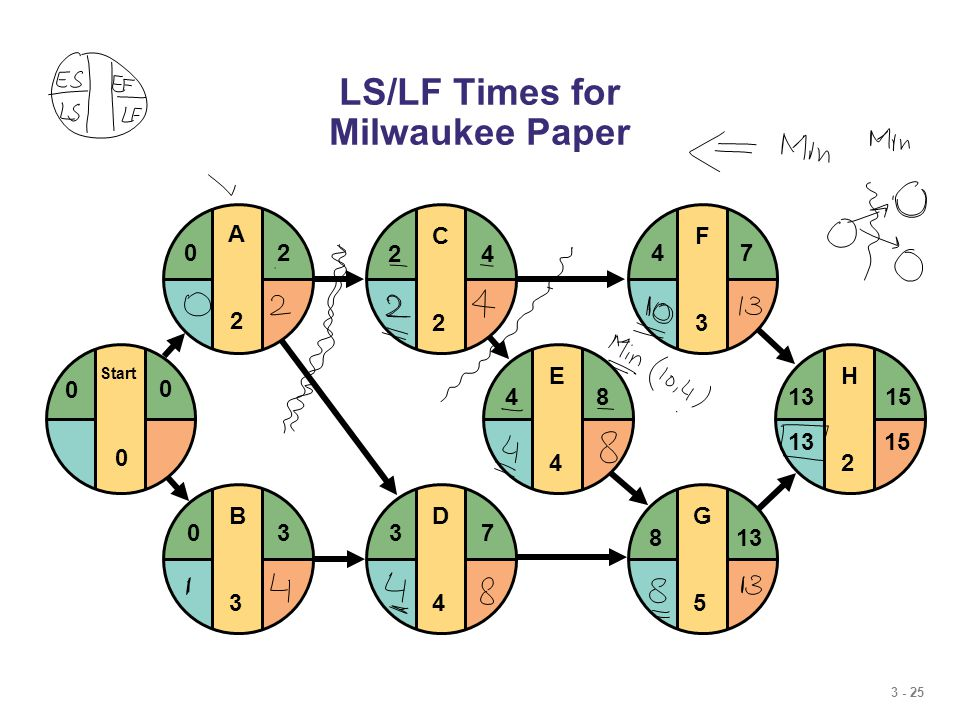 3 - 25 LS/LF Times for Milwaukee Paper E4E4 F3F3 G5G5 H2H2 481315 4 813 7 15 D4D4 37 C2C2 24 B3B3 03 Start 0 0 0 A2A2 20