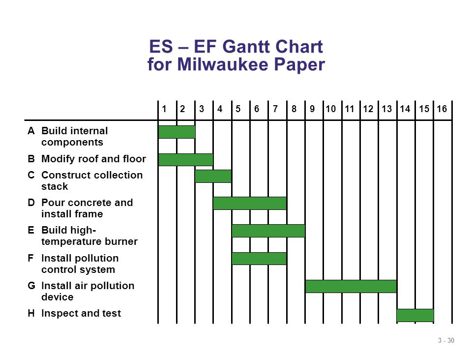 3 - 30 ES – EF Gantt Chart for Milwaukee Paper ABuild internal components BModify roof and floor CConstruct collection stack DPour concrete and install frame EBuild high- temperature burner FInstall pollution control system GInstall air pollution device HInspect and test 12345678910111213141516