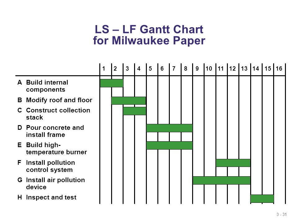3 - 31 LS – LF Gantt Chart for Milwaukee Paper ABuild internal components BModify roof and floor CConstruct collection stack DPour concrete and install frame EBuild high- temperature burner FInstall pollution control system GInstall air pollution device HInspect and test 12345678910111213141516