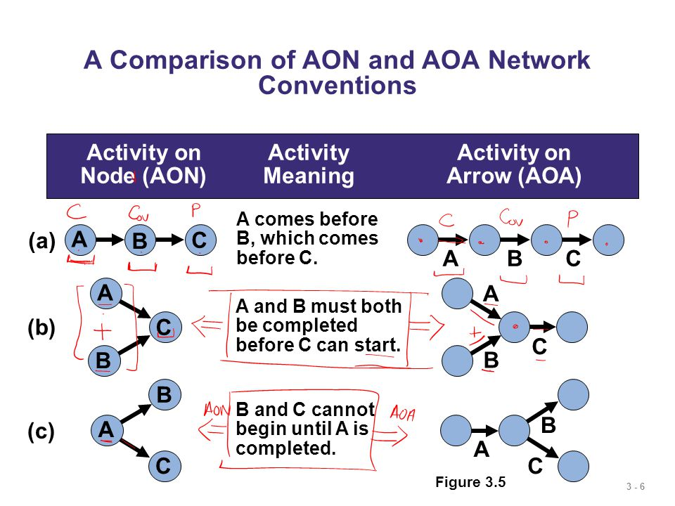 3 - 6 A Comparison of AON and AOA Network Conventions Activity onActivityActivity on Node (AON)MeaningArrow (AOA) A comes before B, which comes before C.