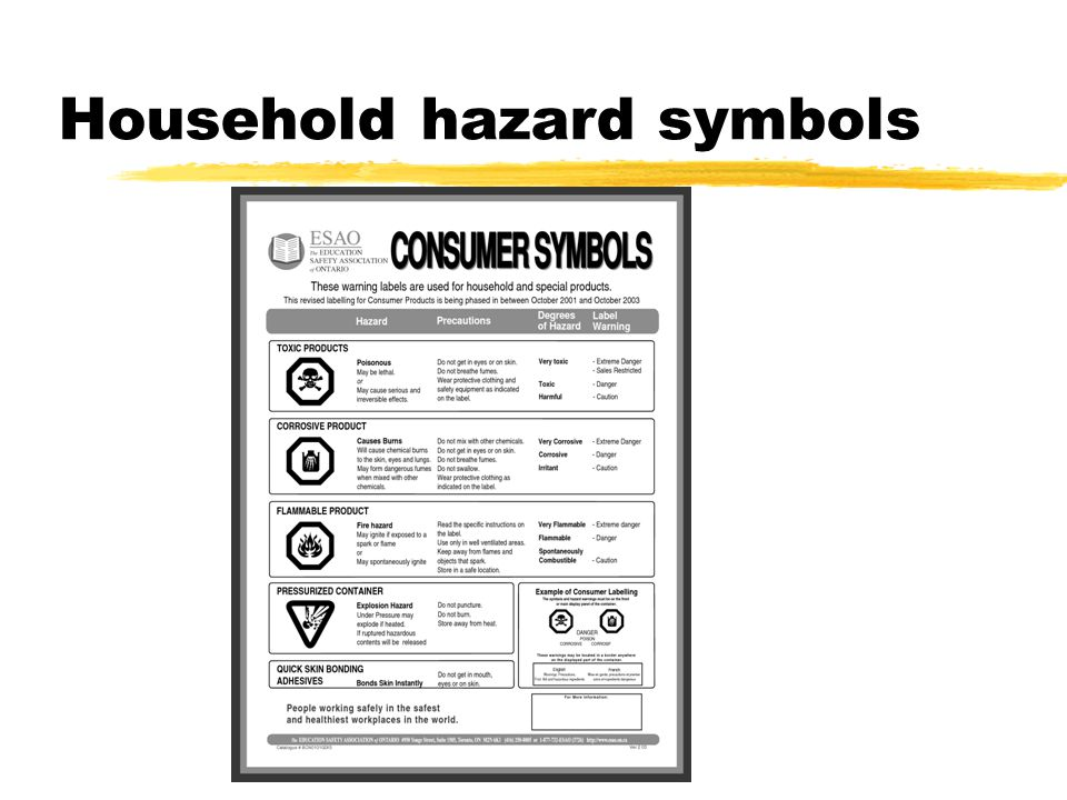 Household hazard symbols