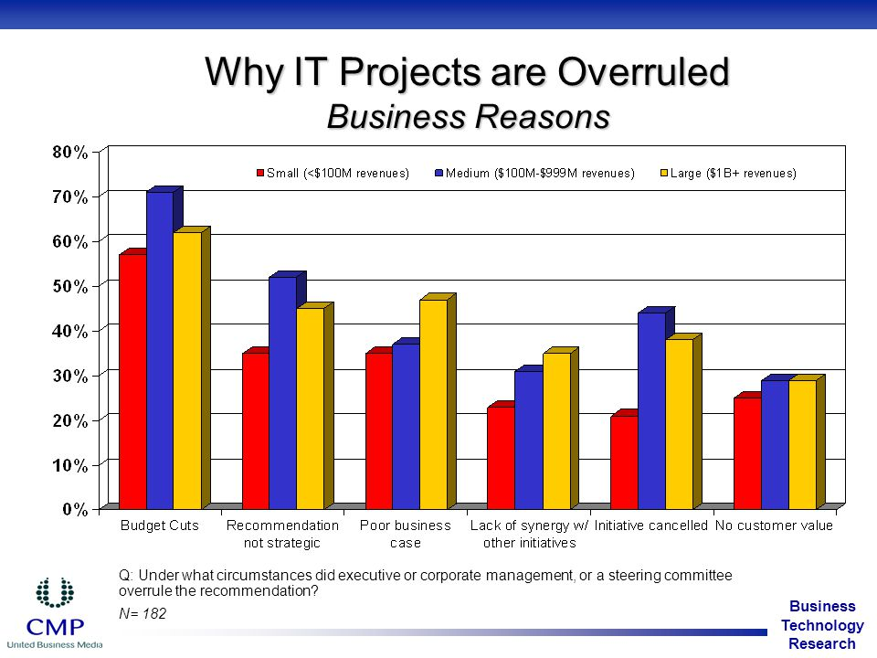 Business Technology Research Why IT Projects are Overruled Business Reasons Q: Under what circumstances did executive or corporate management, or a steering committee overrule the recommendation.