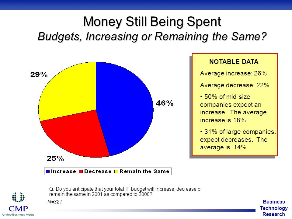Business Technology Research Money Still Being Spent Budgets, Increasing or Remaining the Same.