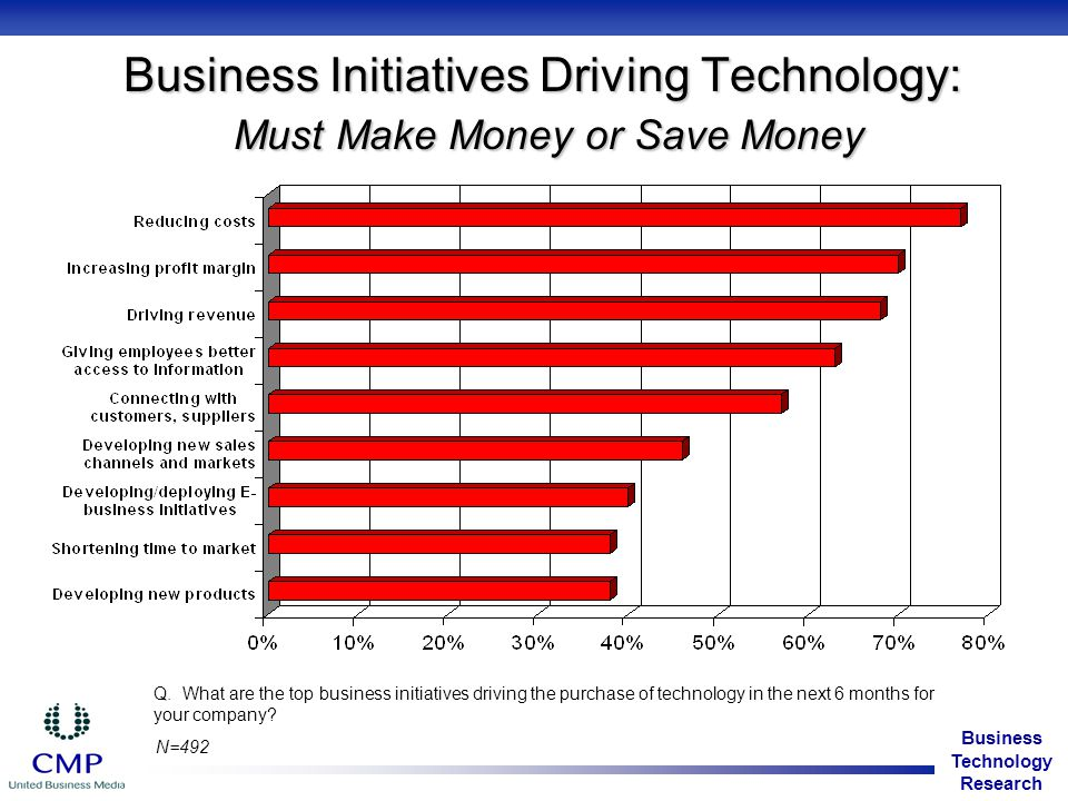 Business Technology Research Specific Technology Modules Purchase Process Involvement Respondents involved in purchasing specific technology in the last six months Addressing (insert modules) Back-Office Applications Customer-Facing Business Applications Digital Convergence Infrastructure Hardware Security Consultants Data Management and Storage Ebusiness Network Systems Management Mobile & Wireless Service Providers