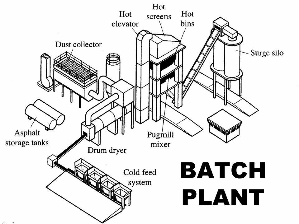 17 BATCH PLANT