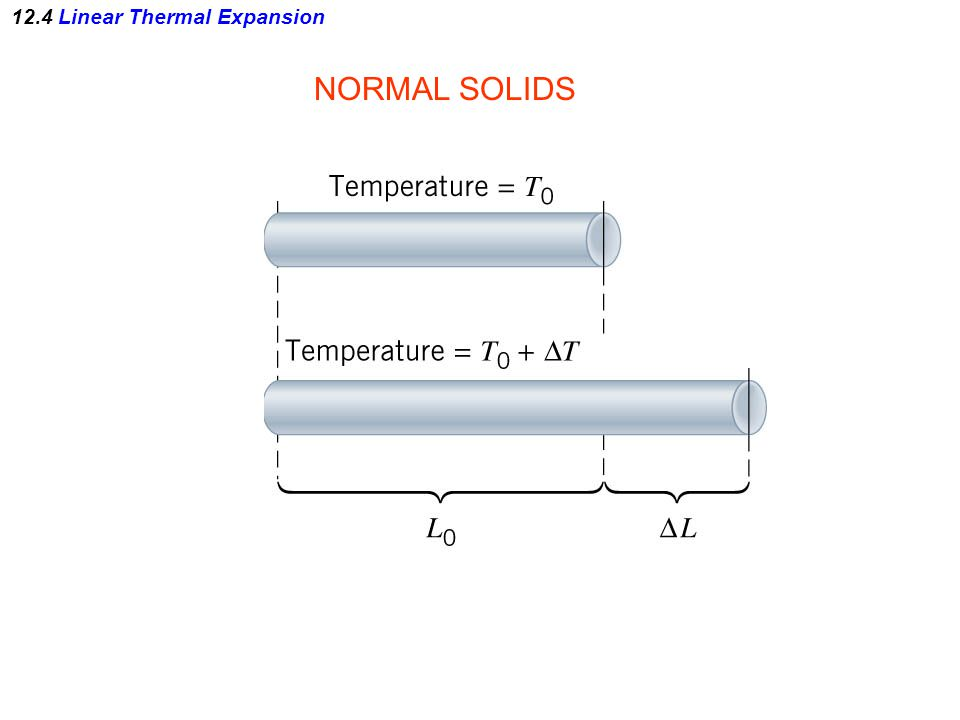12.4 Linear Thermal Expansion NORMAL SOLIDS