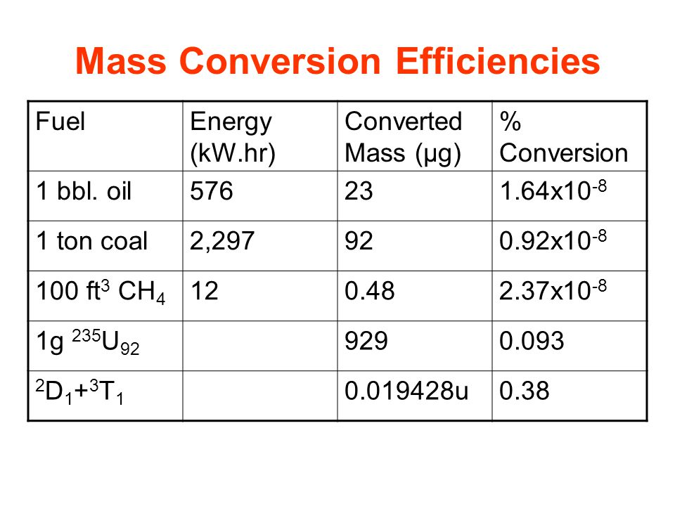 FuelEnergy (kW.hr) Converted Mass (µg) % Conversion 1 bbl.