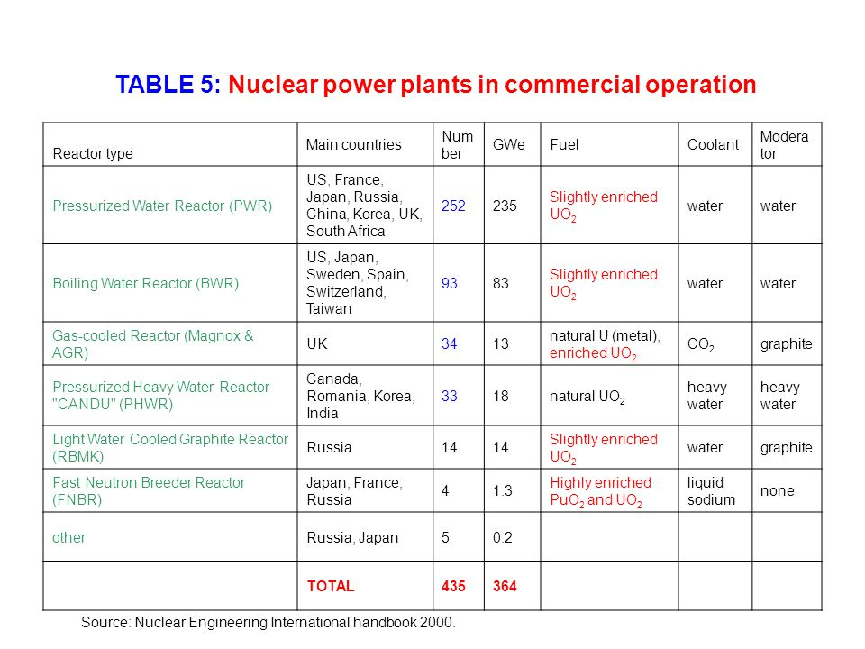 TABLE 5: Nuclear power plants in commercial operation Reactor type Main countries Num ber GWeFuelCoolant Modera tor Pressurized Water Reactor (PWR) US, France, Japan, Russia, China, Korea, UK, South Africa 252235 Slightly enriched UO 2 water Boiling Water Reactor (BWR) US, Japan, Sweden, Spain, Switzerland, Taiwan 9383 Slightly enriched UO 2 water Gas-cooled Reactor (Magnox & AGR) UK3413 natural U (metal), enriched UO 2 CO 2 graphite Pressurized Heavy Water Reactor CANDU (PHWR) Canada, Romania, Korea, India 3318natural UO 2 heavy water Light Water Cooled Graphite Reactor (RBMK) Russia14 Slightly enriched UO 2 watergraphite Fast Neutron Breeder Reactor (FNBR) Japan, France, Russia 41.3 Highly enriched PuO 2 and UO 2 liquid sodium none otherRussia, Japan50.2 TOTAL435364 Source: Nuclear Engineering International handbook 2000.
