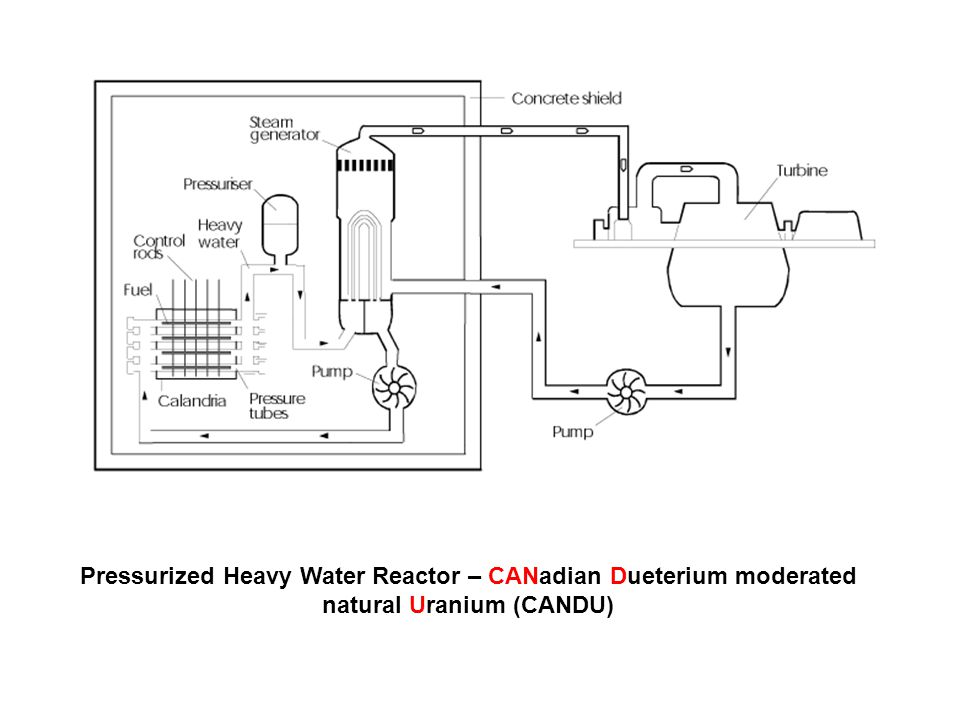 Pressurized Heavy Water Reactor – CANadian Dueterium moderated natural Uranium (CANDU)