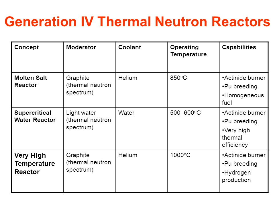 ConceptModeratorCoolantOperating Temperature Capabilities Molten Salt Reactor Graphite (thermal neutron spectrum) Helium850 o CActinide burner Pu breeding Homogeneous fuel Supercritical Water Reactor Light water (thermal neutron spectrum) Water500 -600 o CActinide burner Pu breeding Very high thermal efficiency Very High Temperature Reactor Graphite (thermal neutron spectrum) Helium1000 o CActinide burner Pu breeding Hydrogen production Generation IV Thermal Neutron Reactors