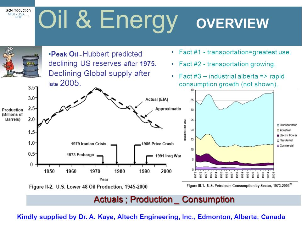 Actuals ; Production _ Consumption an abundance of Oil & Energy OVERVIEW act-Production MISI - USA….