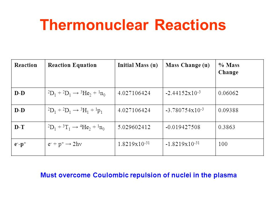 Thermonuclear Reactions ReactionReaction EquationInitial Mass (u)Mass Change (u)% Mass Change D-D 2 D 1 + 2 D 1 → 3 He 2 + 1 n 0 4.027106424-2.44152x10 -3 0.06062 D-D 2 D 1 + 2 D 1 → 3 H 1 + 1 p 1 4.027106424-3.780754x10 -3 0.09388 D-T 2 D 1 + 3 T 1 → 4 He 2 + 1 n 0 5.029602412-0.0194275080.3863 e - -p + e - + p + → 2hν1.8219x10 -31 -1.8219x10 -31 100 Must overcome Coulombic repulsion of nuclei in the plasma