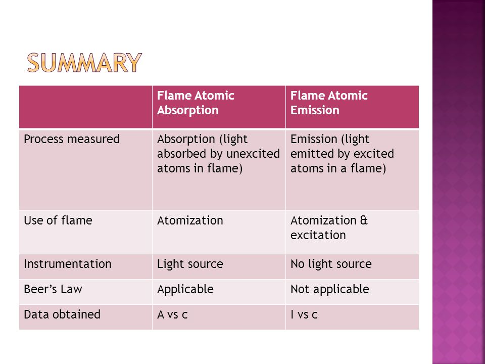 Flame Atomic Absorption Flame Atomic Emission Process measuredAbsorption (light absorbed by unexcited atoms in flame) Emission (light emitted by excit