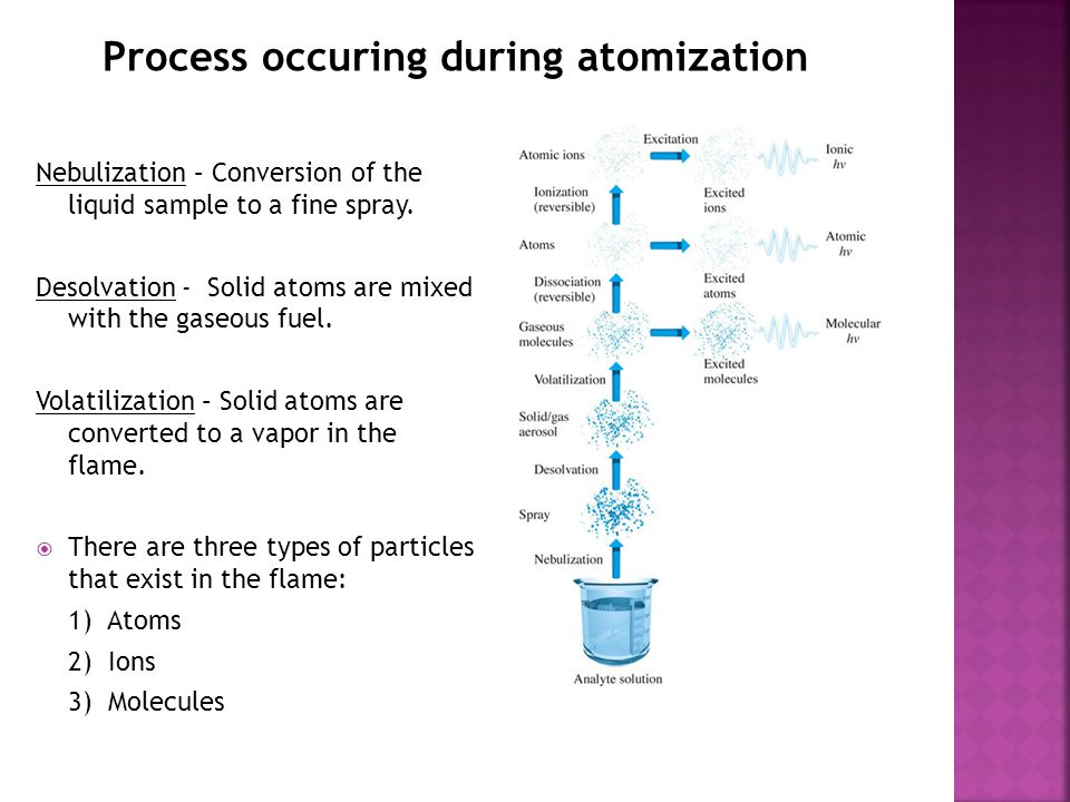 Nebulization – Conversion of the liquid sample to a fine spray. Desolvation - Solid atoms are mixed with the gaseous fuel. Volatilization – Solid atom