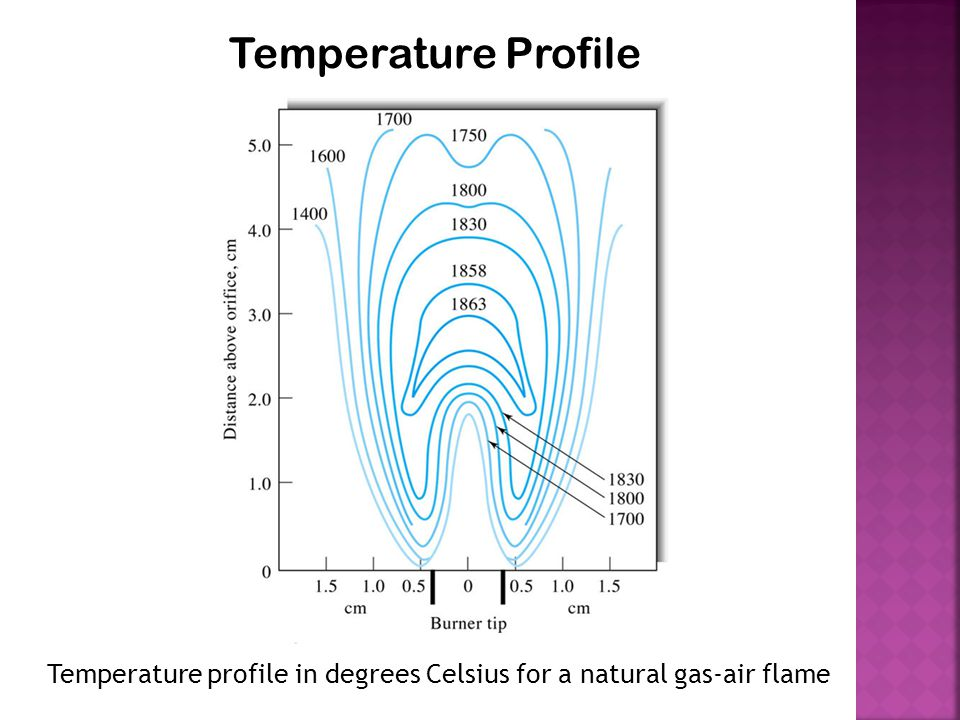 Temperature Profile Temperature profile in degrees Celsius for a natural gas-air flame