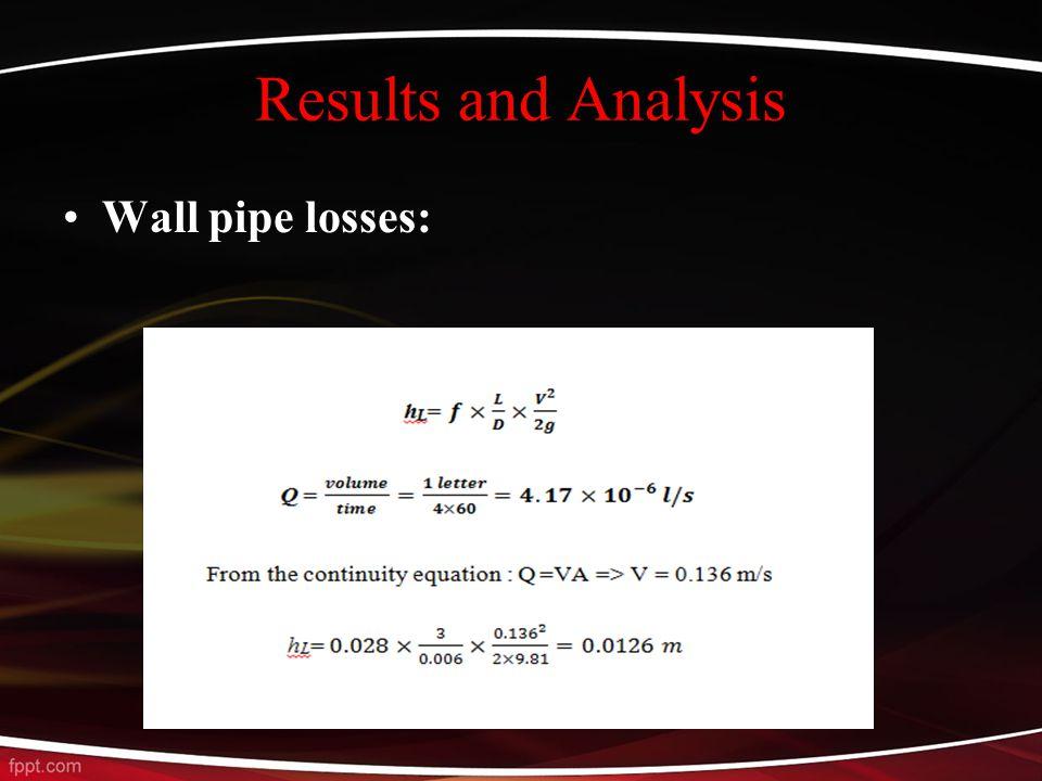 Wall pipe losses: