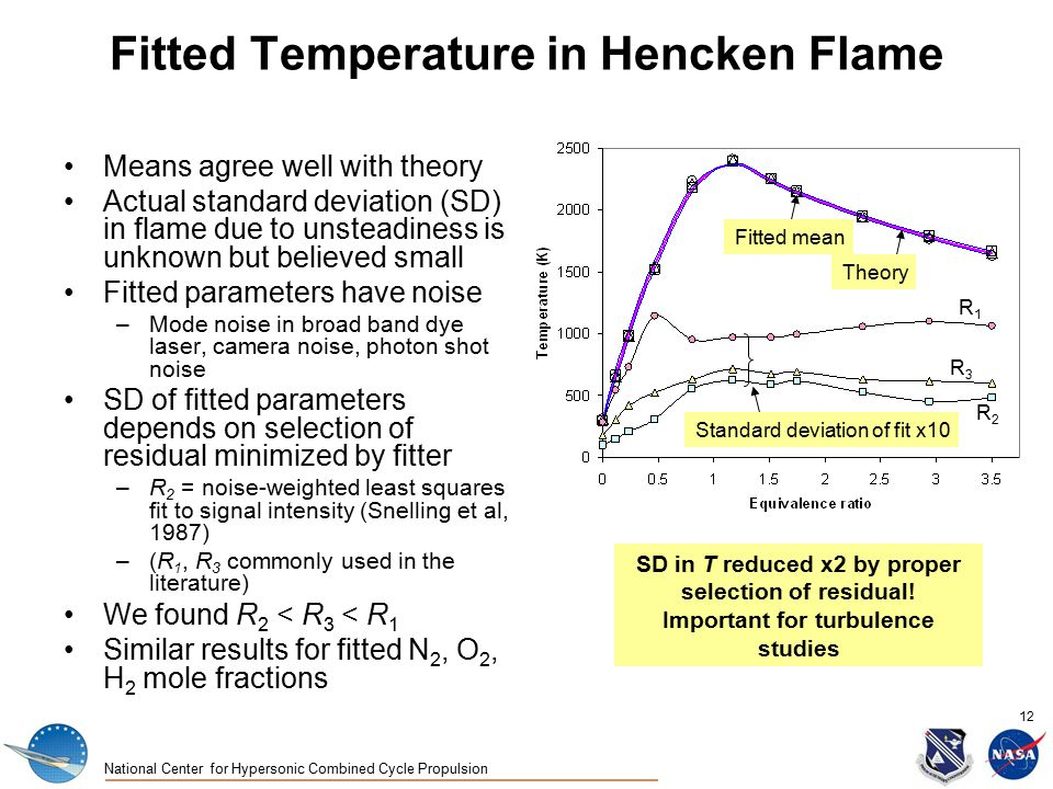 National Center for Hypersonic Combined Cycle Propulsion 12 Fitted Temperature in Hencken Flame Means agree well with theory Actual standard deviation (SD) in flame due to unsteadiness is unknown but believed small Fitted parameters have noise –Mode noise in broad band dye laser, camera noise, photon shot noise SD of fitted parameters depends on selection of residual minimized by fitter –R 2 = noise-weighted least squares fit to signal intensity (Snelling et al, 1987) –(R 1, R 3 commonly used in the literature) We found R 2 < R 3 < R 1 Similar results for fitted N 2, O 2, H 2 mole fractions Standard deviation of fit x10 Fitted mean Theory R1R1 R3R3 R2R2 SD in T reduced x2 by proper selection of residual.