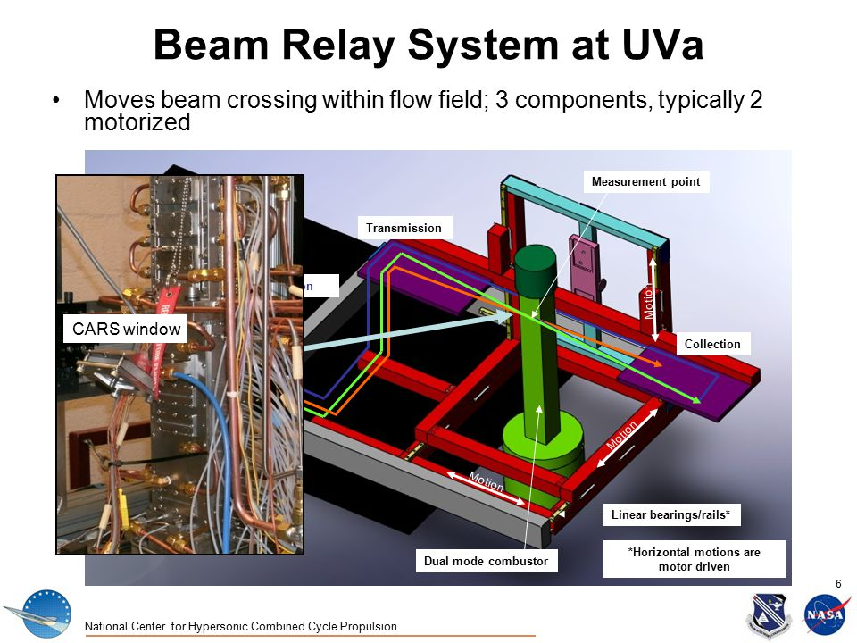 National Center for Hypersonic Combined Cycle Propulsion 6 Beam Relay System at UVa Moves beam crossing within flow field; 3 components, typically 2 motorized Detection Beams from laser cart Motion Linear bearings/rails* *Horizontal motions are motor driven 5'x8' optical table Dual mode combustor Measurement point Transmission Collection CARS window