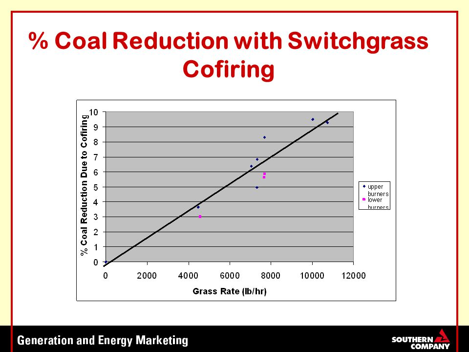 % Coal Reduction with Switchgrass Cofiring