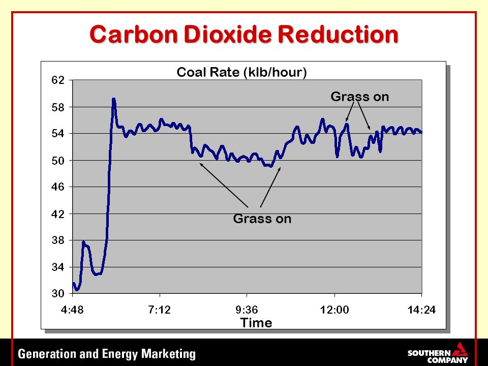 Grass on Coal Rate (klb/hour) Time Carbon Dioxide Reduction