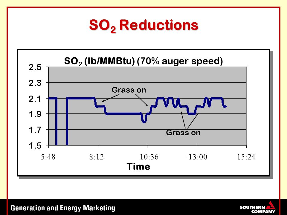 SO 2 Reductions SO 2 (lb/MMBtu) (70% auger speed) Time Grass on 5:488:1210:3613:0015:24